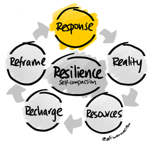 The Five R's of Resilience