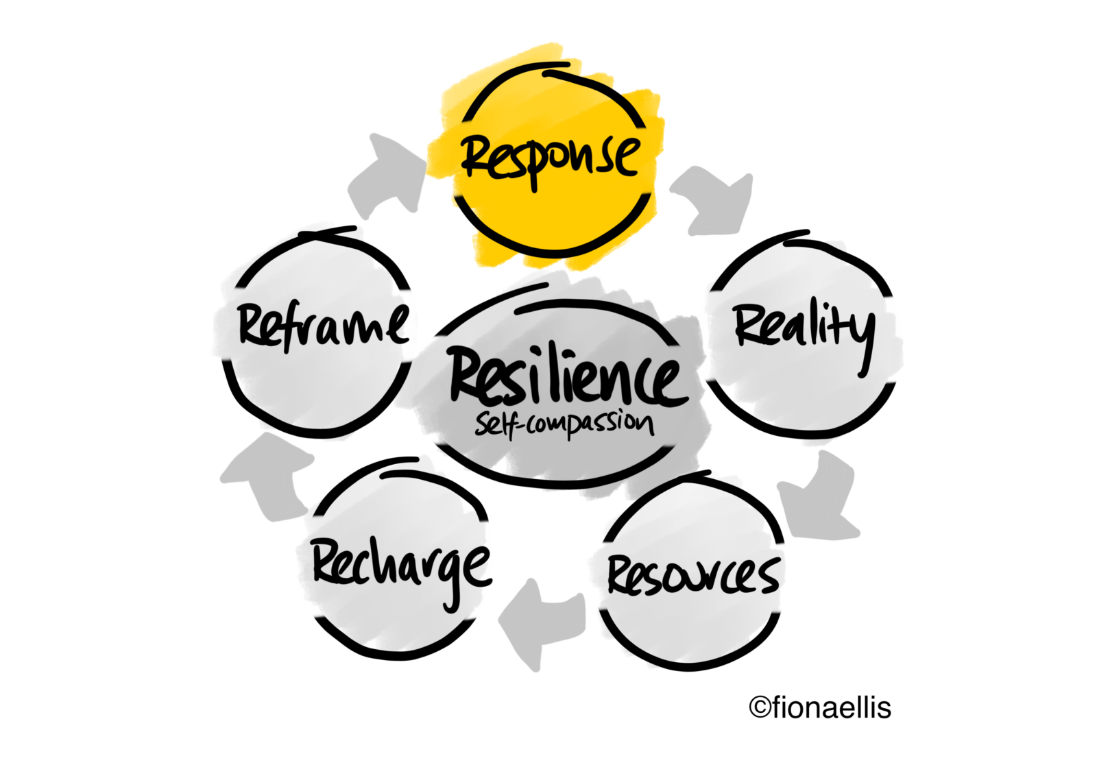 Resilience response